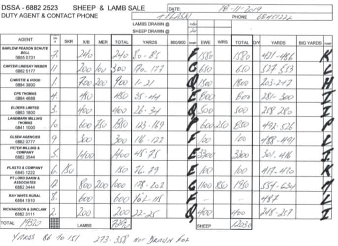 Prime Sheep & Lamb Sale @ Troy Saleyards - Dubbo | Dubbo | New South Wales | Australia