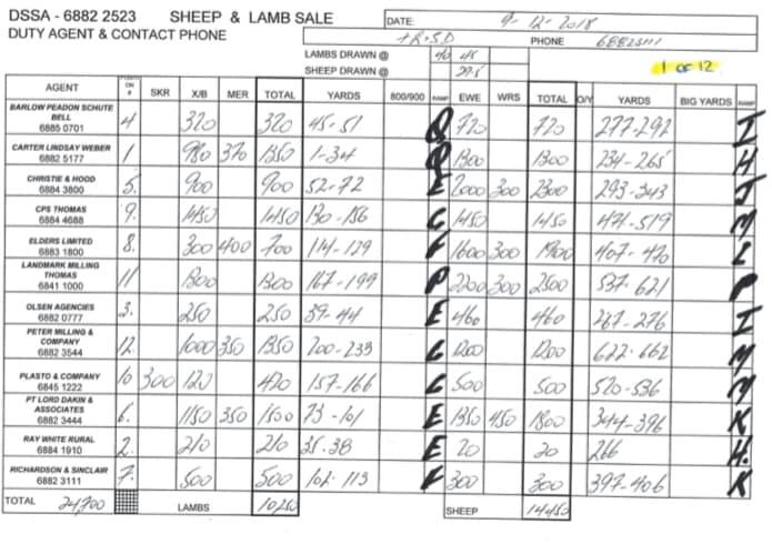 Prime Sheep & Lamb Sale @ Troy Saleyards - Dubbo   Dubbo   New South Wales   Australia